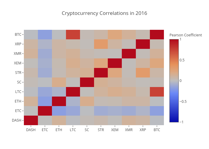 Cryptocurrency Correlations in 2016   heatmap made by Tomymacmillan   plotly