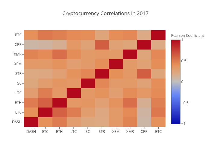 Cryptocurrency Correlations in 2017 | heatmap made by Tomymacmillan | plotly