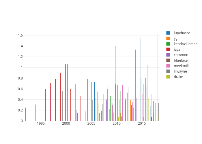 Jail References Across Artists | grouped bar chart made by Tosin | plotly