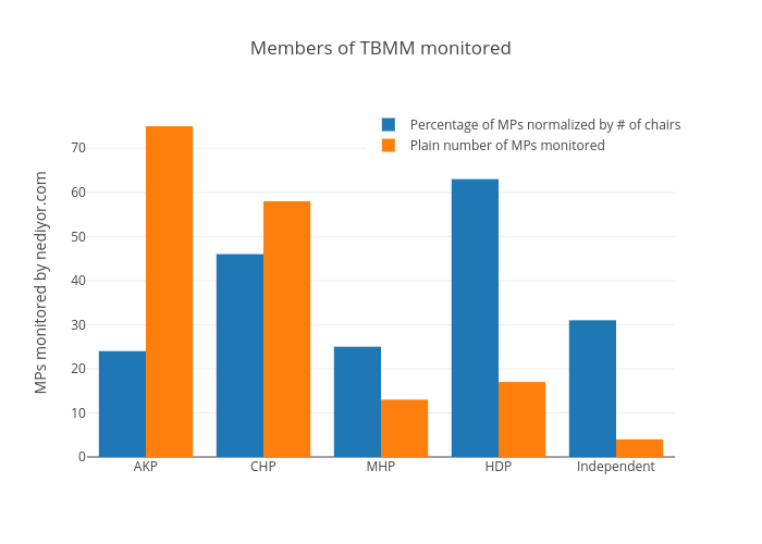 Members of TBMM monitored | grouped bar chart made by Toz | plotly