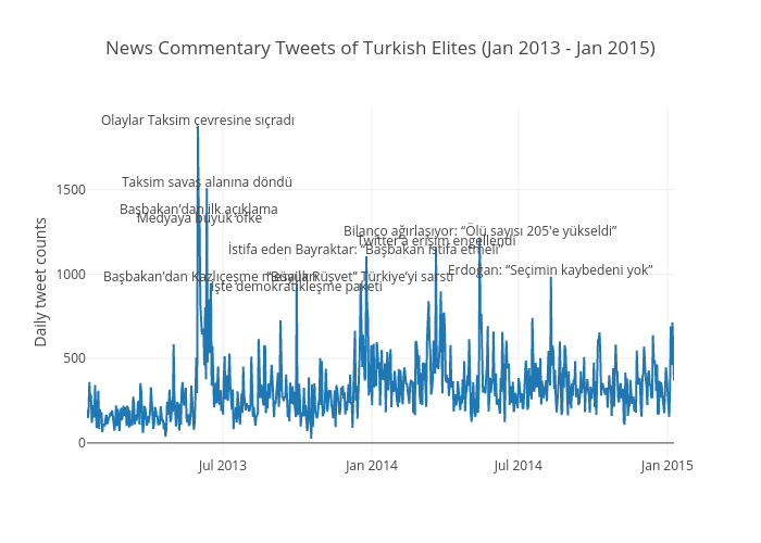 News Commentary Tweets of Turkish Elites (Jan 2013 - Jan 2015) | scatter chart made by Toz | plotly