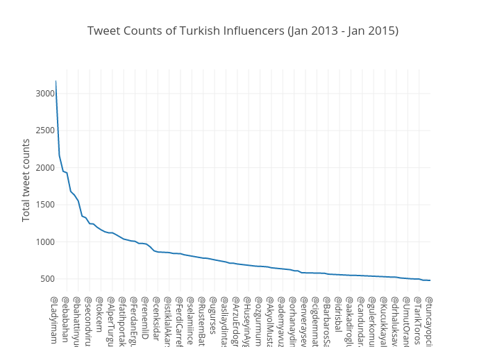 Tweet Counts of Turkish Influencers (Jan 2013 - Jan 2015) | scatter chart made by Toz | plotly