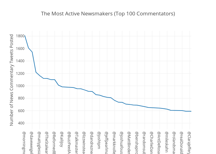 The Most Active Newsmakers (Top 100 Commentators) | scatter chart made by Toz | plotly