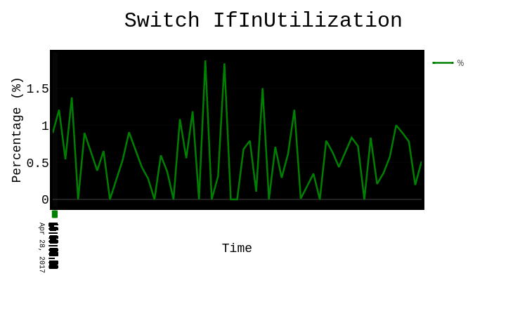 Switch IfInUtilization   scatter chart made by Tqiu8   plotly
