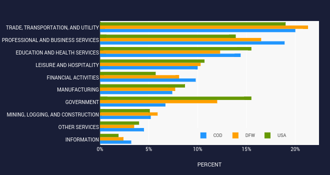 COD, DFW, USA   bar chart made by Trbrindle   plotly