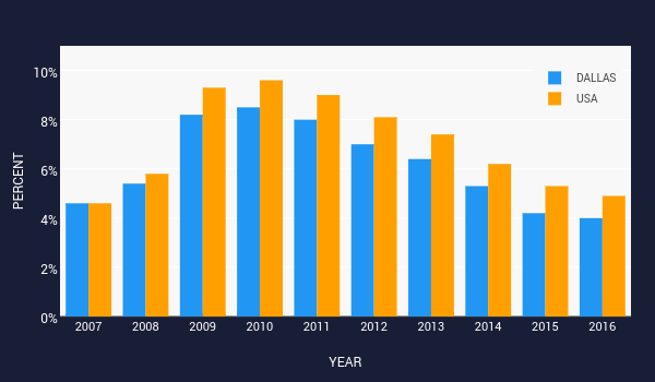 PERCENT vs YEAR   bar chart made by Trbrindle   plotly