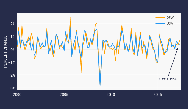 PERCENT CHANGE vs time | scatter chart made by Trbrindle | plotly