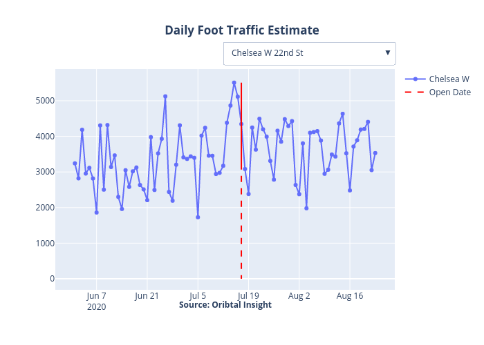 Daily Foot Traffic Estimate | line chart made by Trd_data | plotly