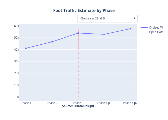 Foot Traffic Estimate by Phase | line chart made by Trd_data | plotly