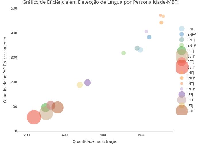 Gráfico de Eficiência em Detecção de Língua por Personalidade-MBTI | scatter chart made by Trifenol | plotly