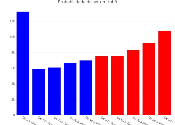 Probabilidade de ser um robô | bar chart made by Trifenol | plotly