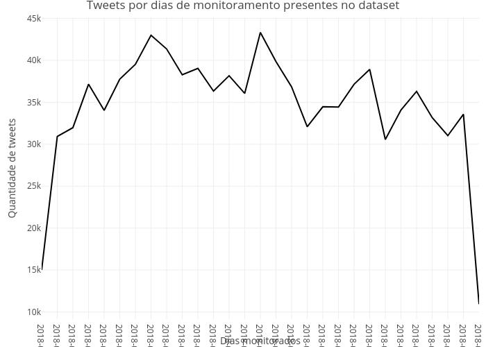 Tweets por dias de monitoramento presentes no dataset | line chart made by Trifenol | plotly