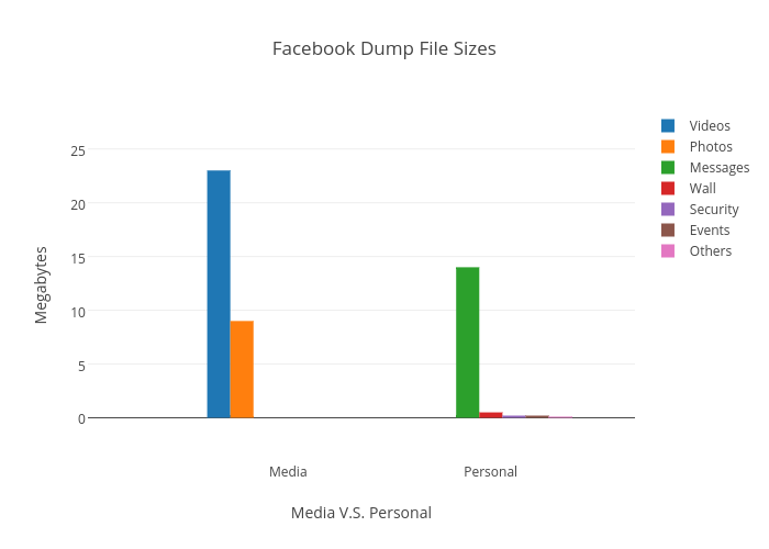 Facebook Dump File Sizes | grouped bar chart made by Tristantao | plotly