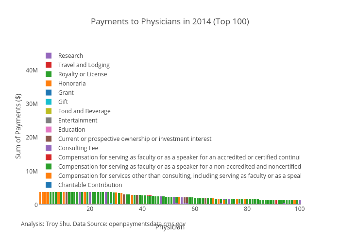 Payments to Physicians in 2014 (Top 100) | stacked bar chart made by Troyshu | plotly