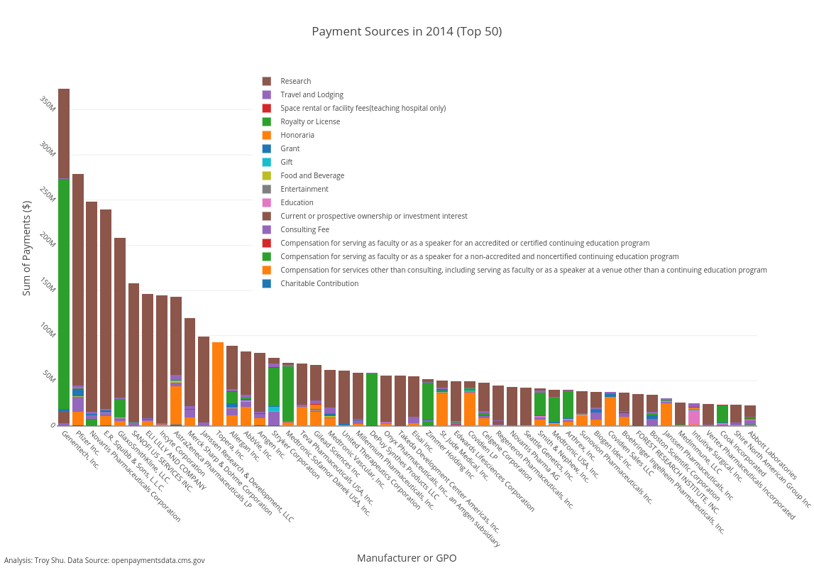 Payment Sources in 2014 (Top 50) | stacked bar chart made by Troyshu | plotly