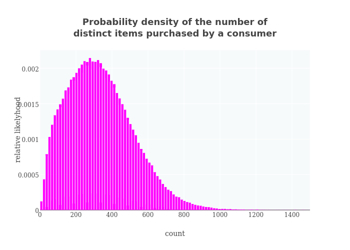 Probability density of the number of distinct items purchased by a consumer