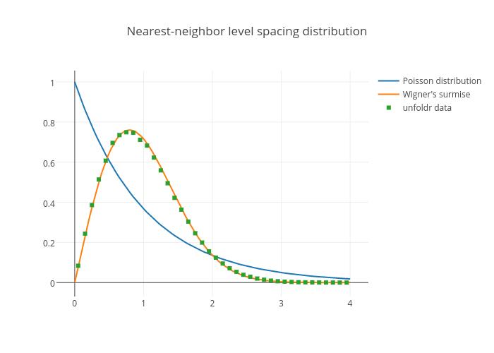 Nearest-neighbor level spacing distribution