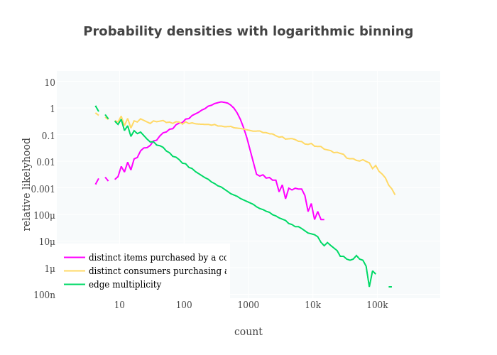 Probability densities with logarithmic binning