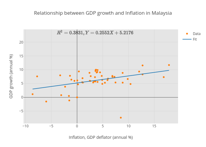 Relationship Between Gdp Growth And Inflation In Malaysia Scatter