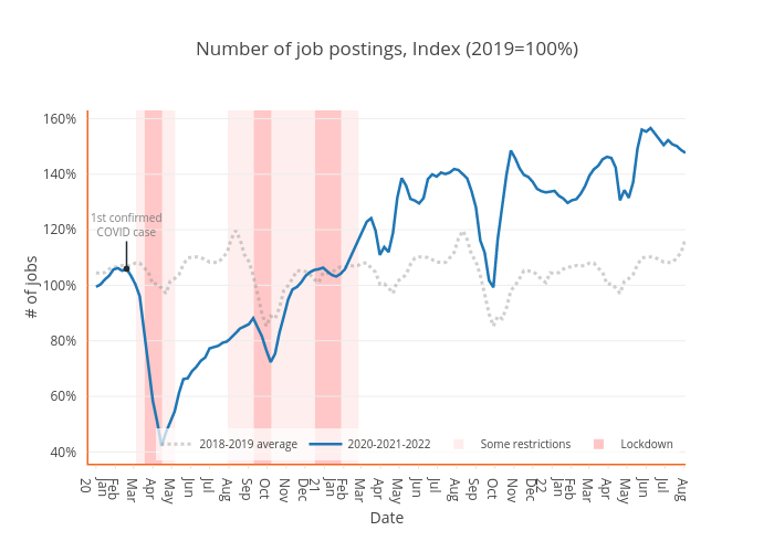 Number of job postings, Index (2019=100%) | scatter chart made by Tslilaloni | plotly