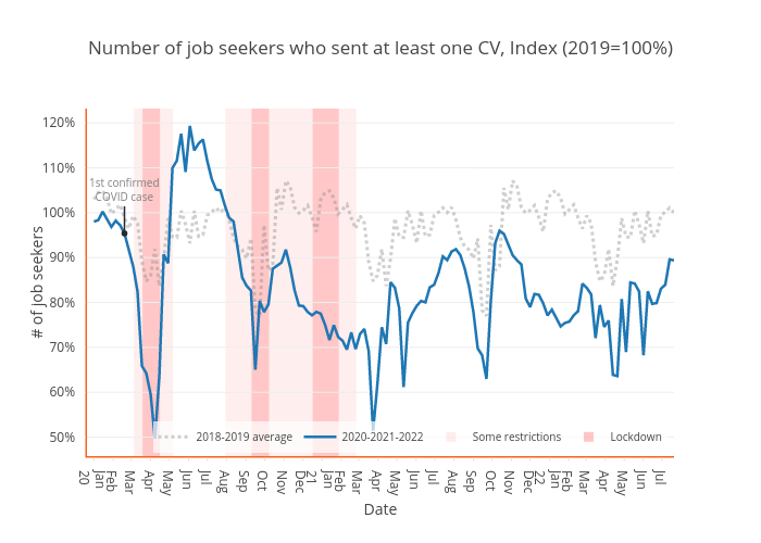 Number of job seekers who sent at least one CV, Index (2019=100%) | scatter chart made by Tslilaloni | plotly