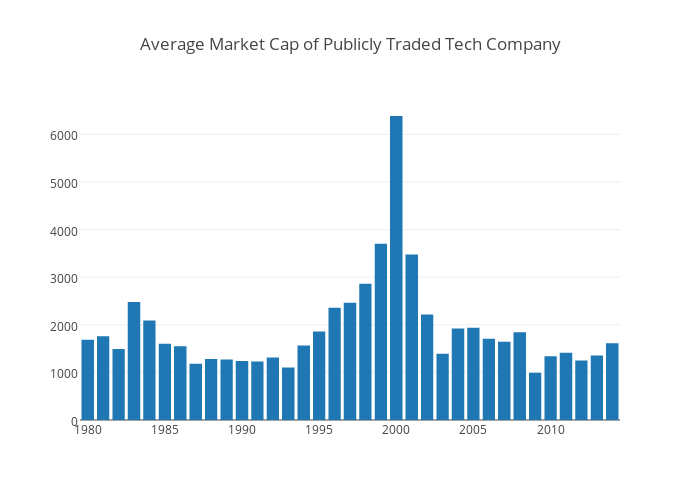 Average Market Cap of Publicly Traded Tech Company | bar