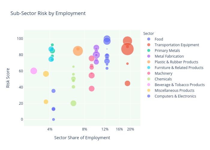 Sub-Sector Risk by Employment | scatter chart made by Twatson2 | plotly