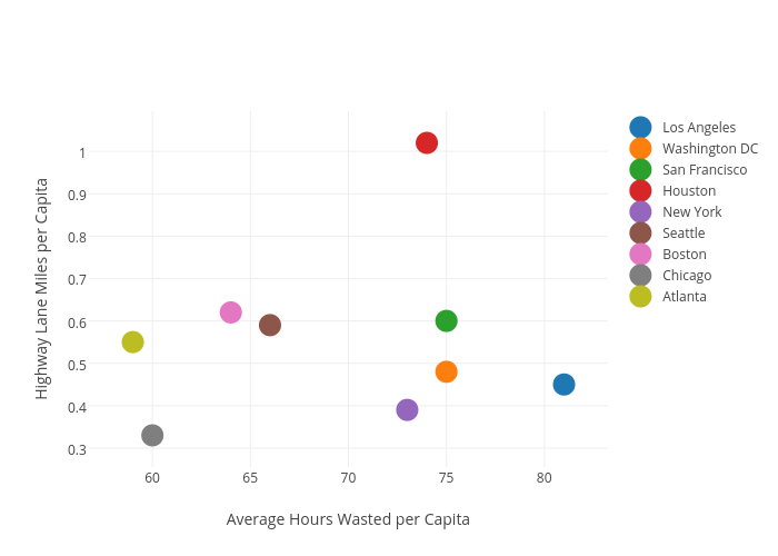 Highway Lane Miles Per Capita Vs Average Hours Wasted Ter Chart Made By