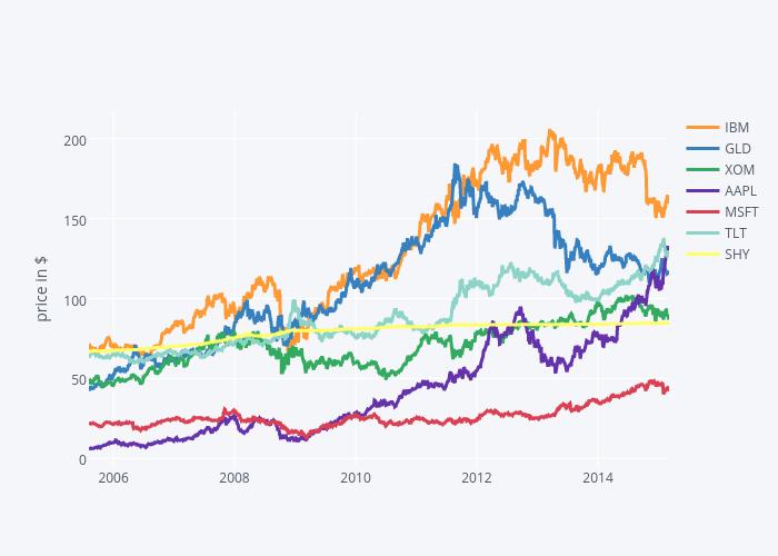 Markowitz portfolio optimization
