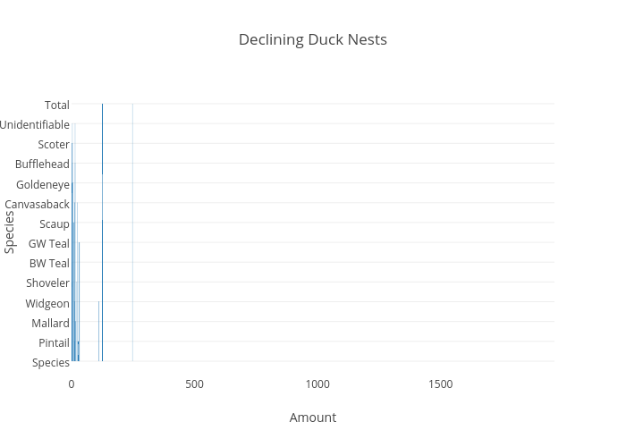 Declining Duck Nests