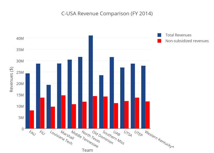 C-USA Revenue Comparison (FY 2014)