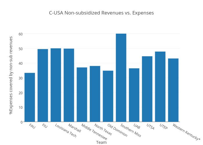 C-USA Non-subsidized Revenues vs. Expenses