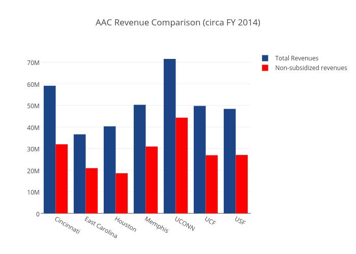 AAC Revenue Comparison (circa FY 2014)