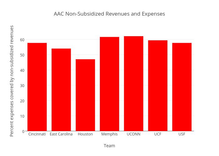 AAC Non-Subsidized Revenues and Expenses