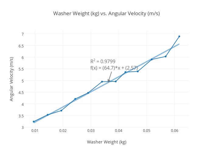 Washer Weight (kg) vs  Angular Velocity (m/s) | scatter