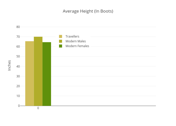 Average Height (In Boots) | grouped bar chart made by U3052727 | plotly