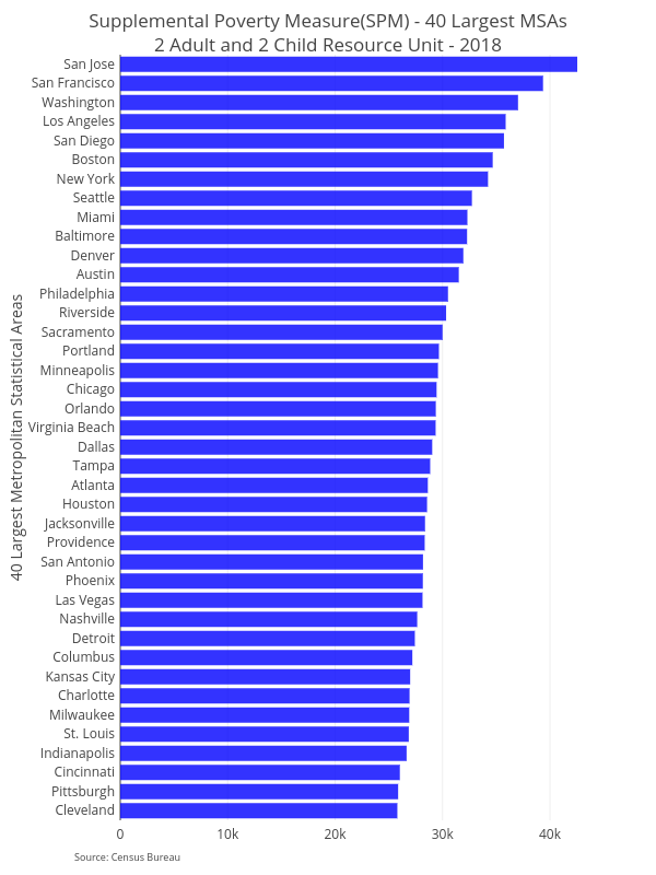 Supplemental Poverty Measure(SPM) - 40 Largest MSAs2 Adult and 2 Child Resource Unit - 2018 | bar chart made by Ucsur | plotly