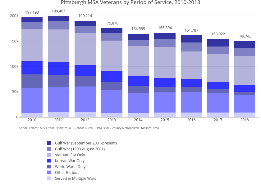 Pittsburgh MSA Veterans by Period of Service, 2010-2018 | stacked bar chart made by Ucsur | plotly
