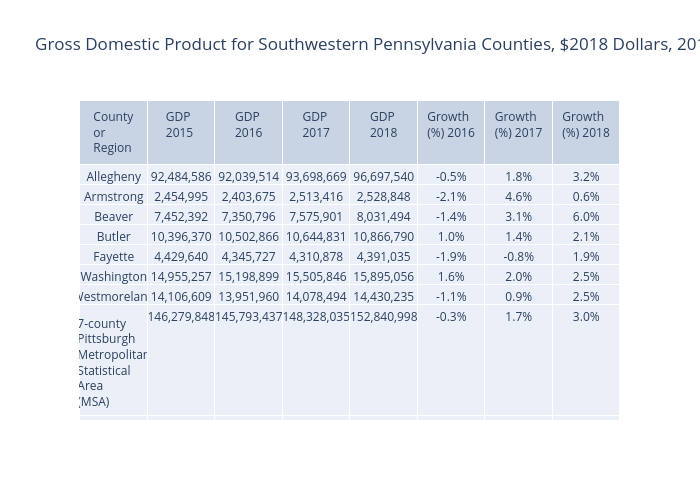 Gross Domestic Product for Southwestern Pennsylvania Counties, $2018 Dollars, 2015-2018 | table made by Ucsur | plotly