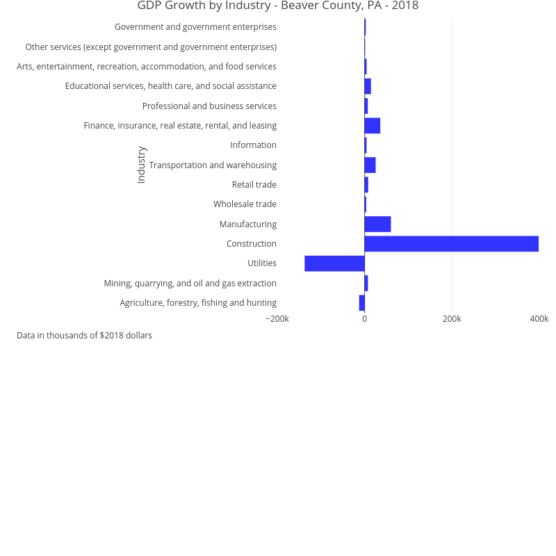 GDP Growth by Industry - Beaver County, PA - 2018 | bar chart made by Ucsur | plotly