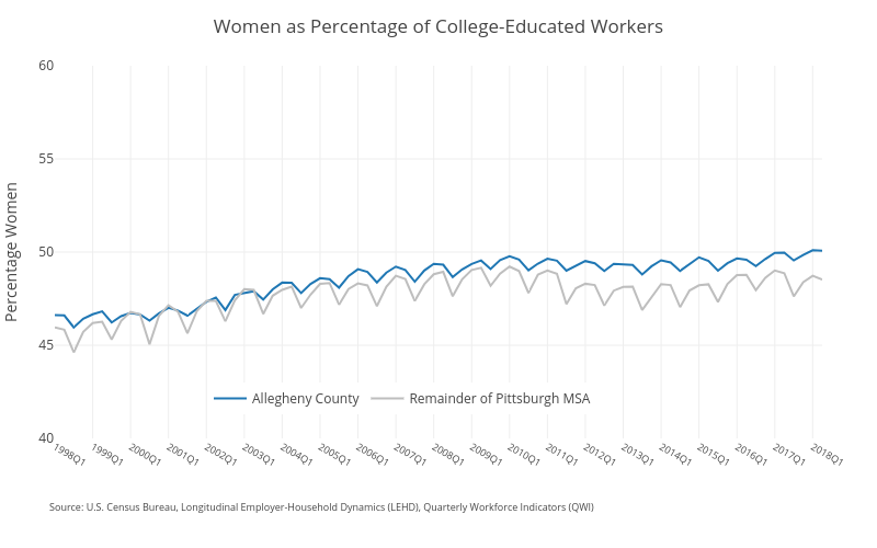 Women as Percentage of College-Educated Workers | line chart made by Ucsur | plotly