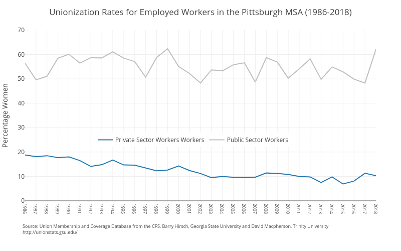 Unionization Rates for Employed Workers in the Pittsburgh MSA (1986-2018) | line chart made by Ucsur | plotly