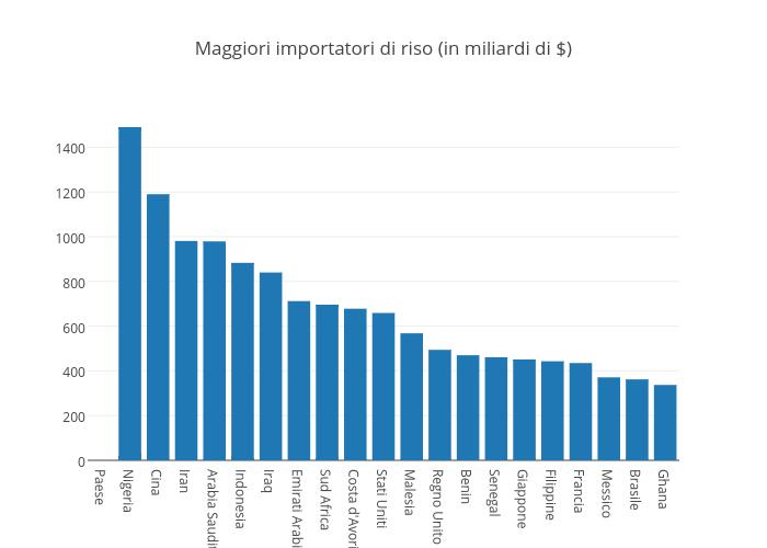 Maggiori importatori di riso (in miliardi di $)