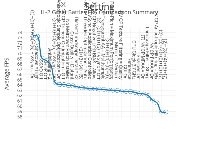 IL-2 Great Battles FPS Comparison Summary | line chart made by Umfegumfe | plotly