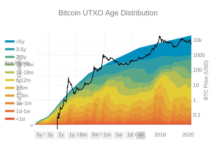 utxo_age_distribution_absolute