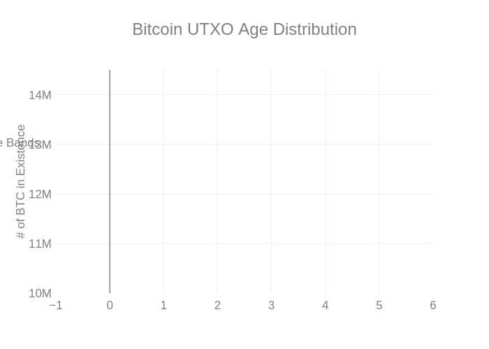 utxo_age_distribution_3y_focus_absolute