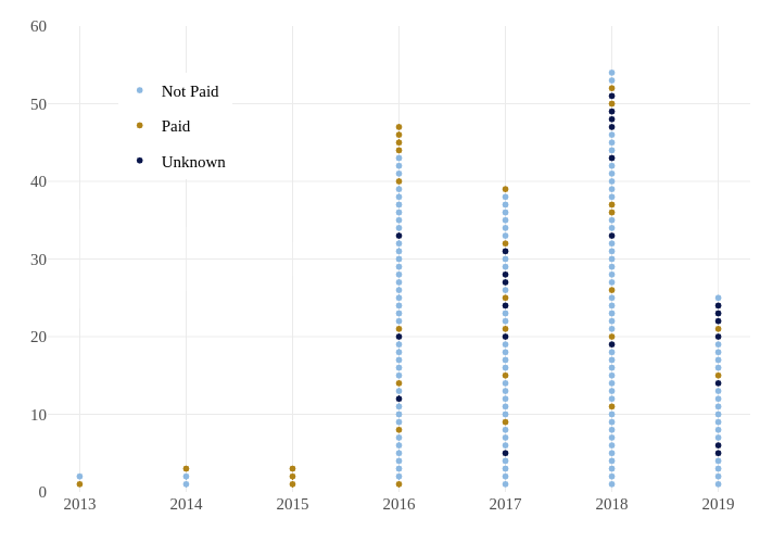 Not Paid, Paid, Unknown | scatter chart made by Underthecurve | plotly