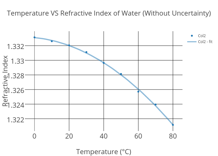 refractive indices of water and turpentine oil essay Home free essays refractive indices of water and turpentine oil oil theroy : let's add small amount of water on a flat, plane surface and place a convex lens over it this forms a plano-concave lens of water between the lower surface of convex lens and plane mirror.