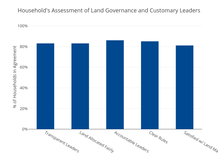 Household's Assessment of Land Governance and Customary Leaders | bar chart made by Usaidtgcc | plotly