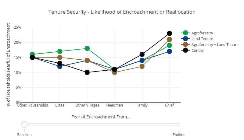 Tenure Security - Likelihood of Encroachment or Reallocation | line chart made by Usaidtgcc | plotly